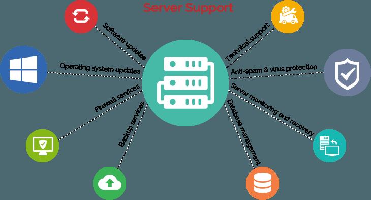 Hosting Server Support
